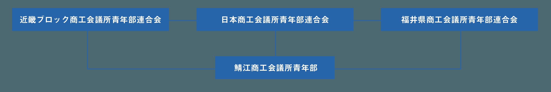 YEG関係図